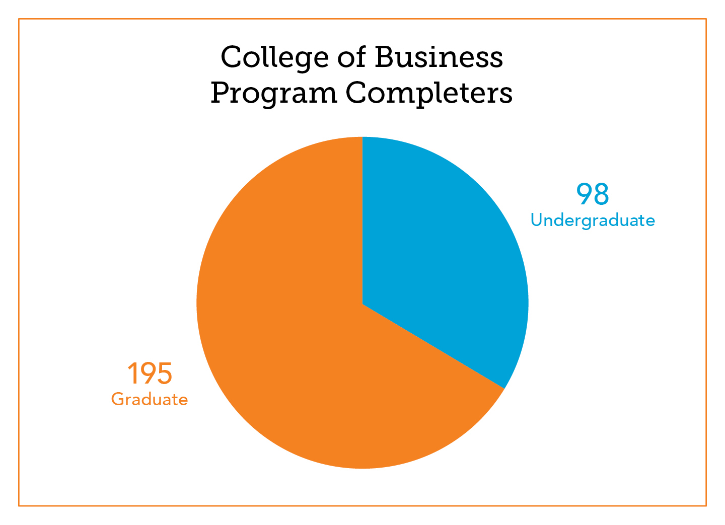 COB Program Completer Graphs[1].jpg